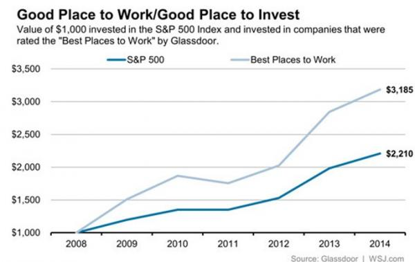 Good Place to Work Good Place to Invest