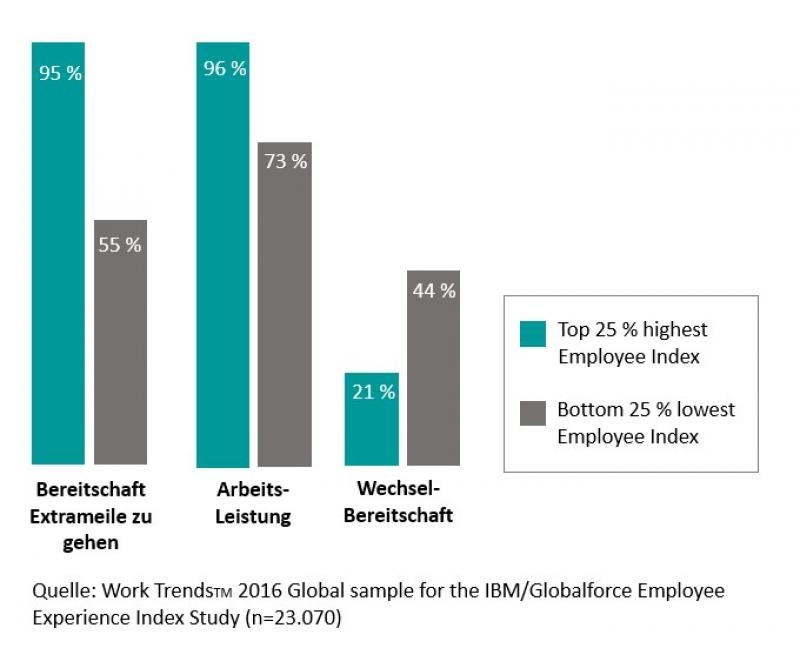 Ergebnisse IBM Employee Index